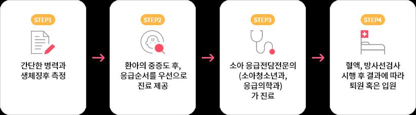 step1:간단한 병력과 생체징후 측정, step2:환아의 중증도 후, 응급순서를 우선으로 진료 제공, step3:소아 응급전담전문의(소아청소년과,응급의학과)가 진료, step4:혈액,방사선검사 시행 후 결과에 따라 퇴원 혹은 입원
