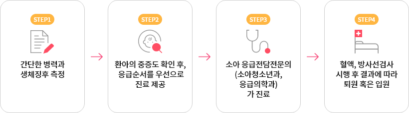 step1:간단한 병력과 생체징후 측정, step2:환아의 중증도 확인 후, 응급순서를 우선으로 진료 제공, step3:소아 응급전담전문의(소아청소년과,응급의학과)가 진료, step4:혈액,방사선검사 시행 후 결과에 따라 퇴원 혹은 입원
